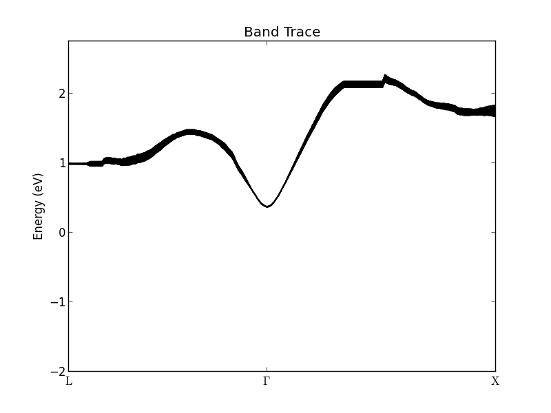../../_images/band_trace_conduction_band.png