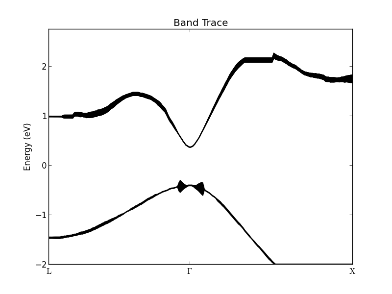 ../../_images/band_trace_conduction_valence_band.png