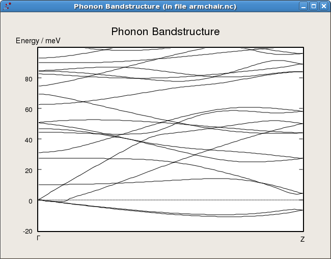 ../../_images/armchair_phononbandstructure.png