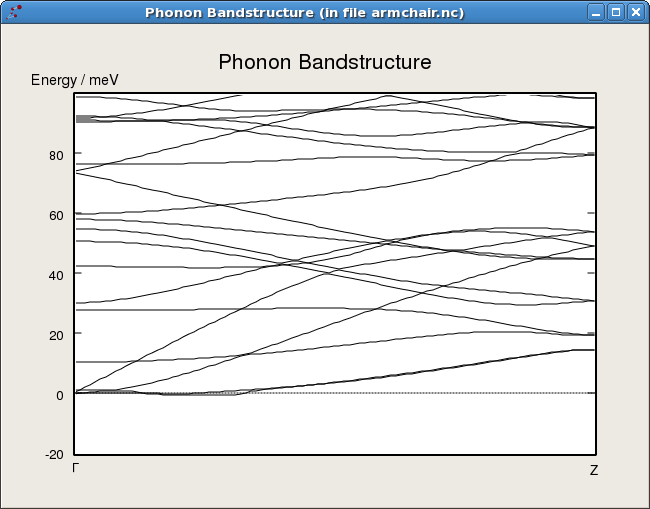 ../../_images/armchair_phononbandstructure1.png