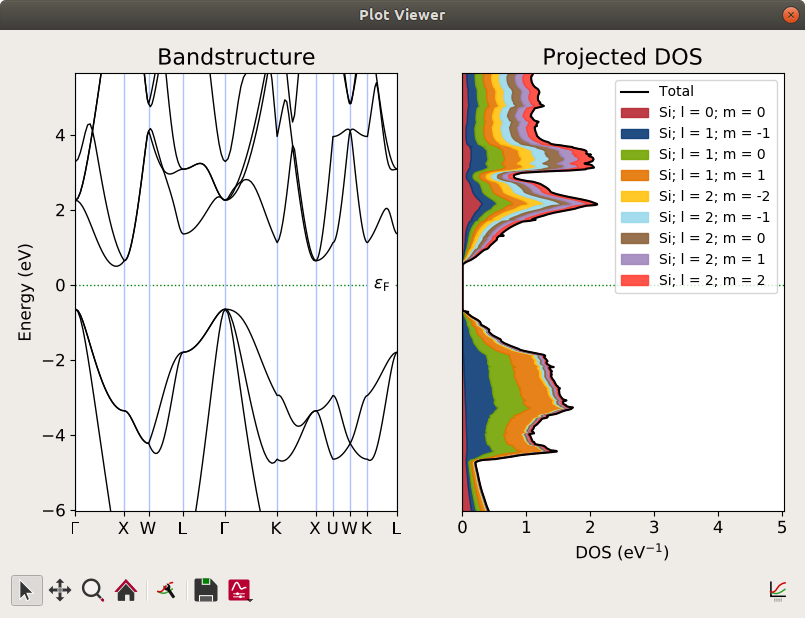 PDOS merged with a bandstructure plot. This clearly shows the indirect band gap and the density of states contributions from the different orbitals.